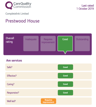 Prestwood House CQC Rating 2019